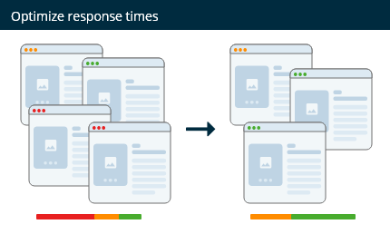 Optimize website response times