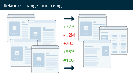 Monitor changes during a website relaunch