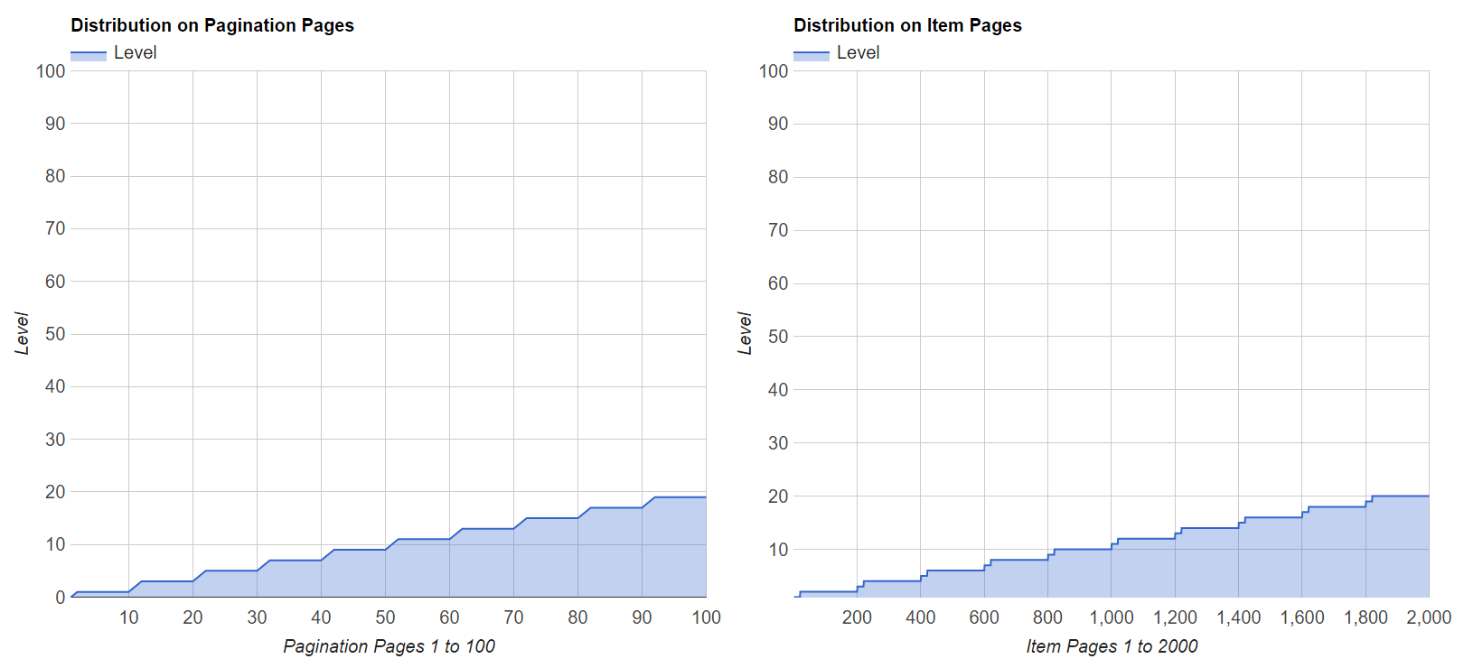 Level Distribution of Fixed Block Pagination