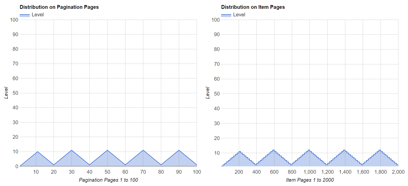 Level Distribution of Fixed Steps Pagination