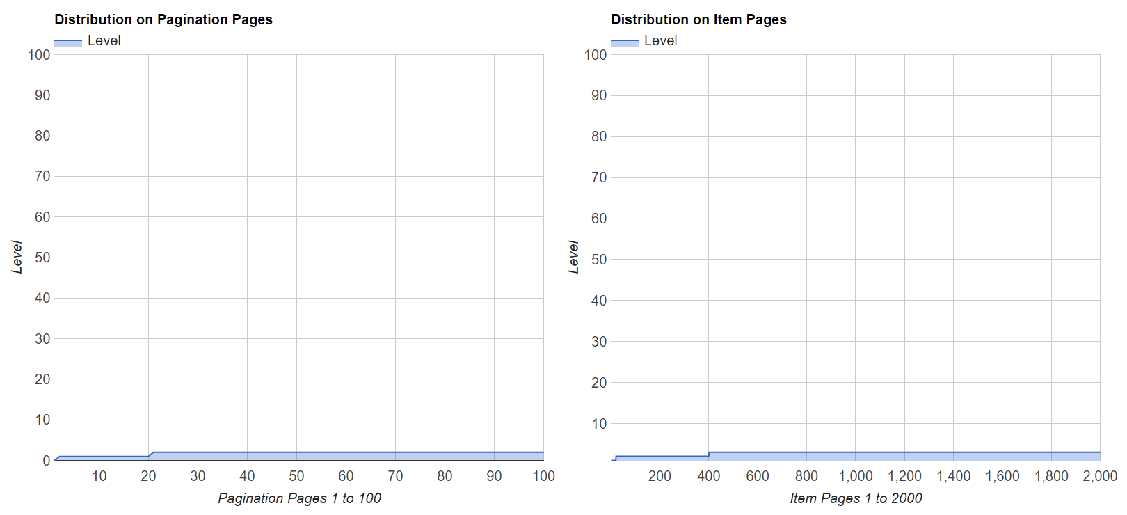 Level Distribution of Ghostblock Pagination