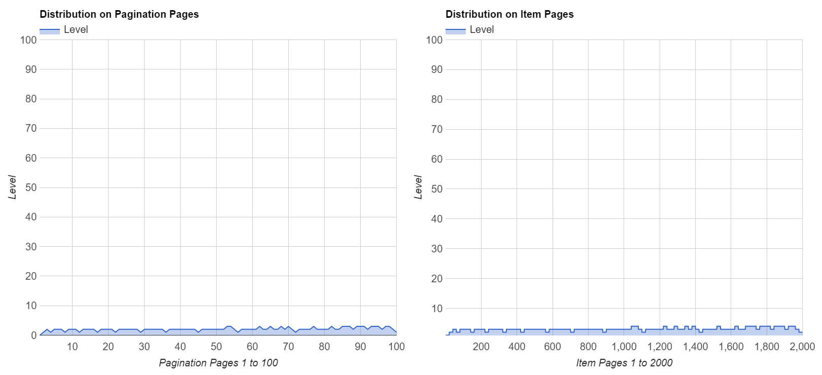 Level Distribution of Logarithmic Pagination