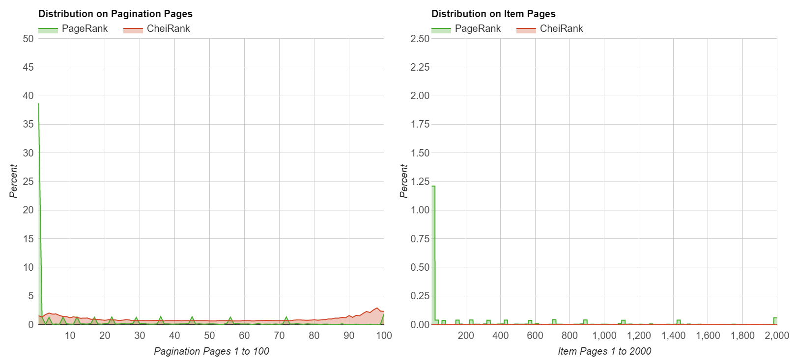 PageRank and CheiRank Distribution for Logarithmic Pagination