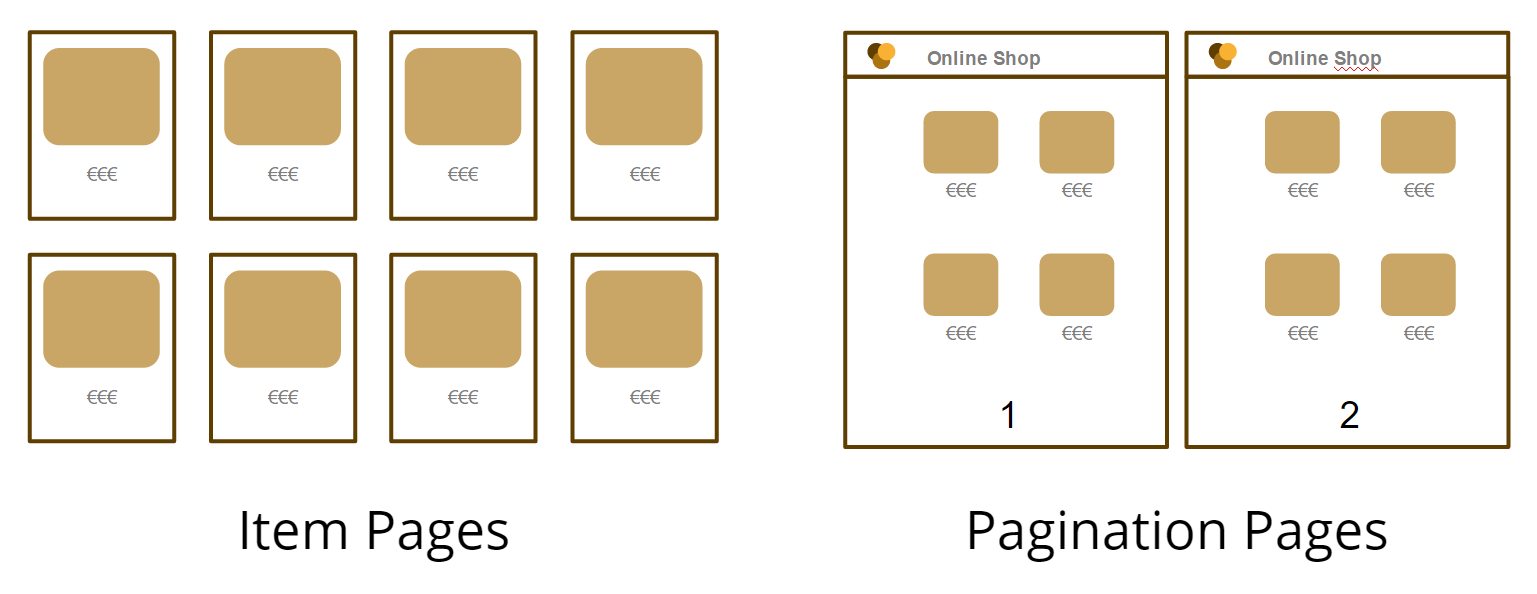 Relation between Item Pages and Pagination Pages